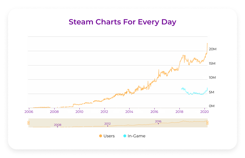 Covid impact on advertising steam charts