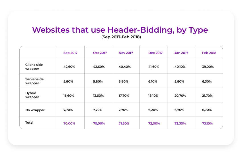 what type of header bidding websites use