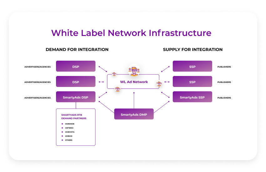 white label ad network infrastructure