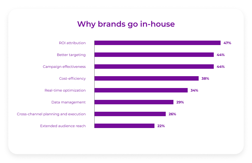 Why brands go in-house