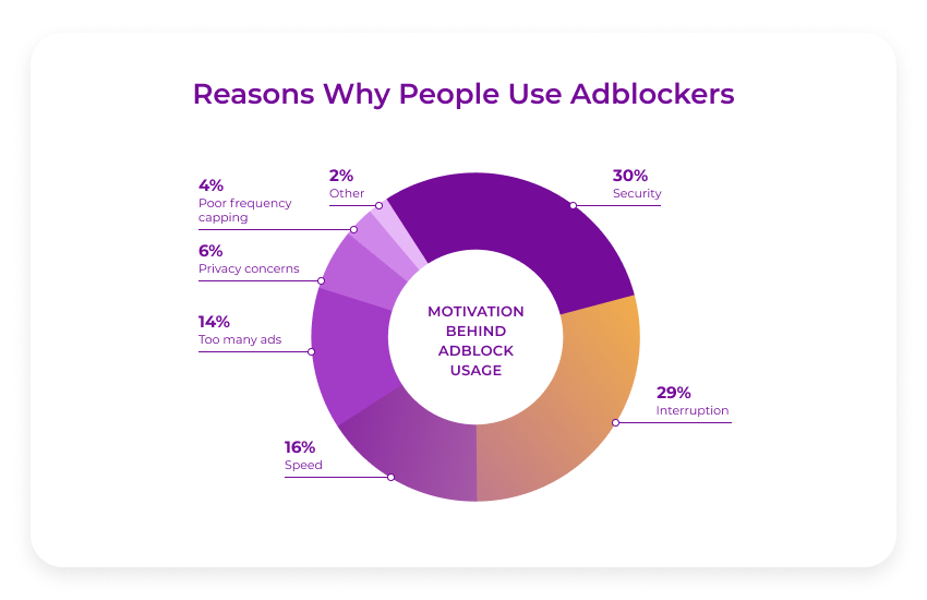 why people use adblockers